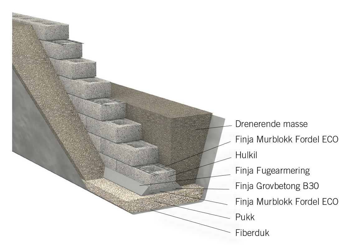 939a91b04 Mur en støttemur av blokk